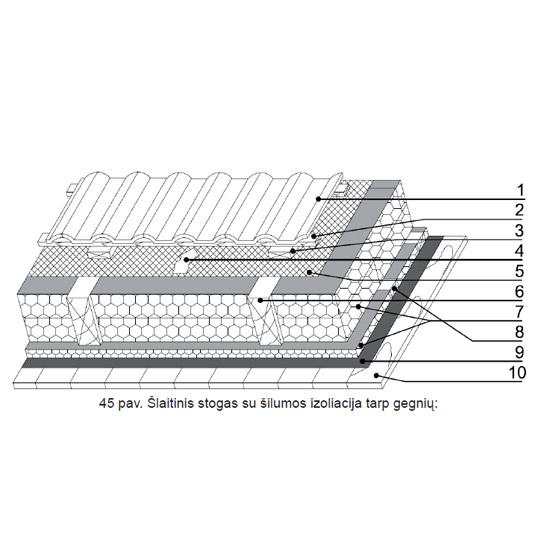 Šlaitinis stogas su šilumos izoliacija tarp gegnių, Polistireninio putplasčio asociacija