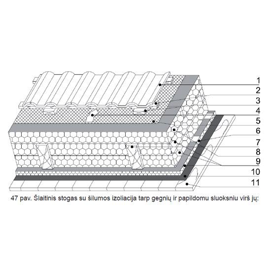 Šlaitinis stogas su šilumos izoliacija tarp gegnių ir papildomu sluoksniu virš jų, Polistireninio putplasčio asociacija, epsa.lt