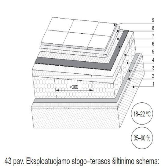 eksplotuojamo stogo-terasos-šiltinimo-schema_ppa_epsa-lt