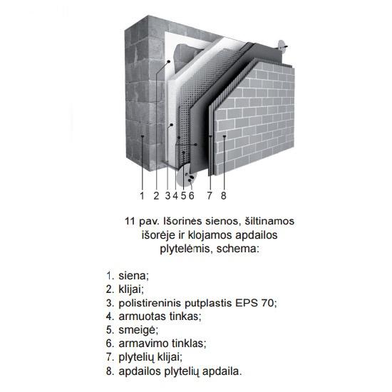 Išorinės sienų šiltinimas išorėje su apdaila, sienos šiltinimas