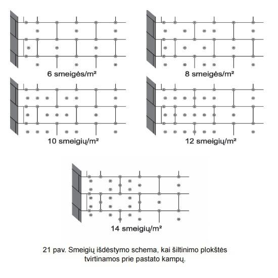 Smeigių išdėstymo schema prie kampų, sienų šiltinimas