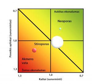 Santykinis sudėtinių išorės termoizoliacinių sistemų ekonašumas, ppa