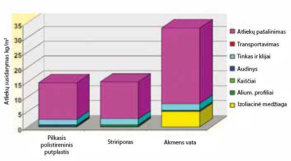 Atliekų susidarymo rodikliai sudėtinių išorės termoizoliacinių sistemų naudojimo pabaigoje, ppa