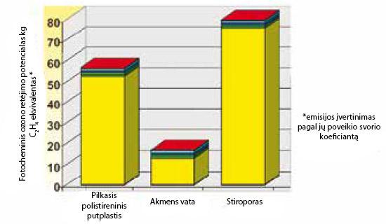 Fotocheminis sudėtinių išorės termoizoliacinių sistemų ozono retėjimo potencialas, ppa