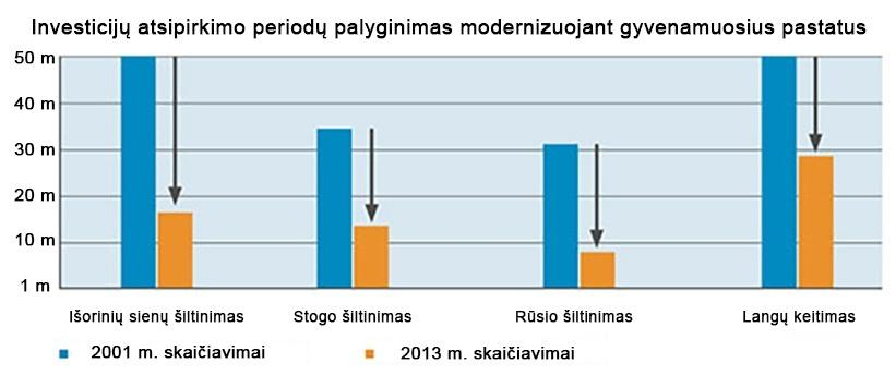 investiciju-atsipirkimo-periodu-palyginimas-modernizuojant-gyvenamuosius-pastatus
