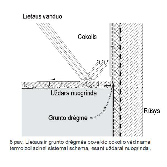 Lietaus ir grunto drėgmės poveikio cokolio tinkuojamai sudėtinei termoizoliacinei sistemai schema, esant nuogrindai, epsa.l