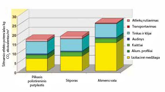 Sudėtinių išorės termoizoliacinių sistemų šiltnamio efekto potencialas, ppa