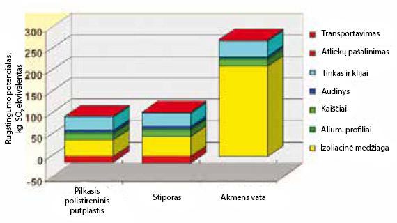 sudėtinių išorės termoizoliacinių sistemų rūgštingumo potencialas, ppa