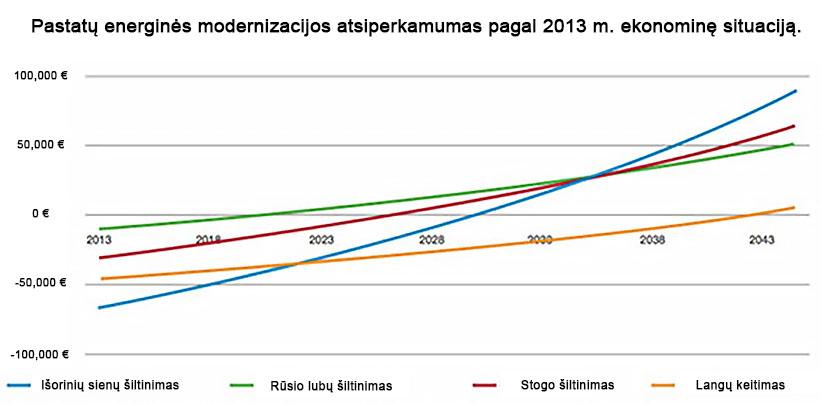 pastatu-energines-modernizacijos-atsiperkamumas-pagal-2013-ekonomine-situacija